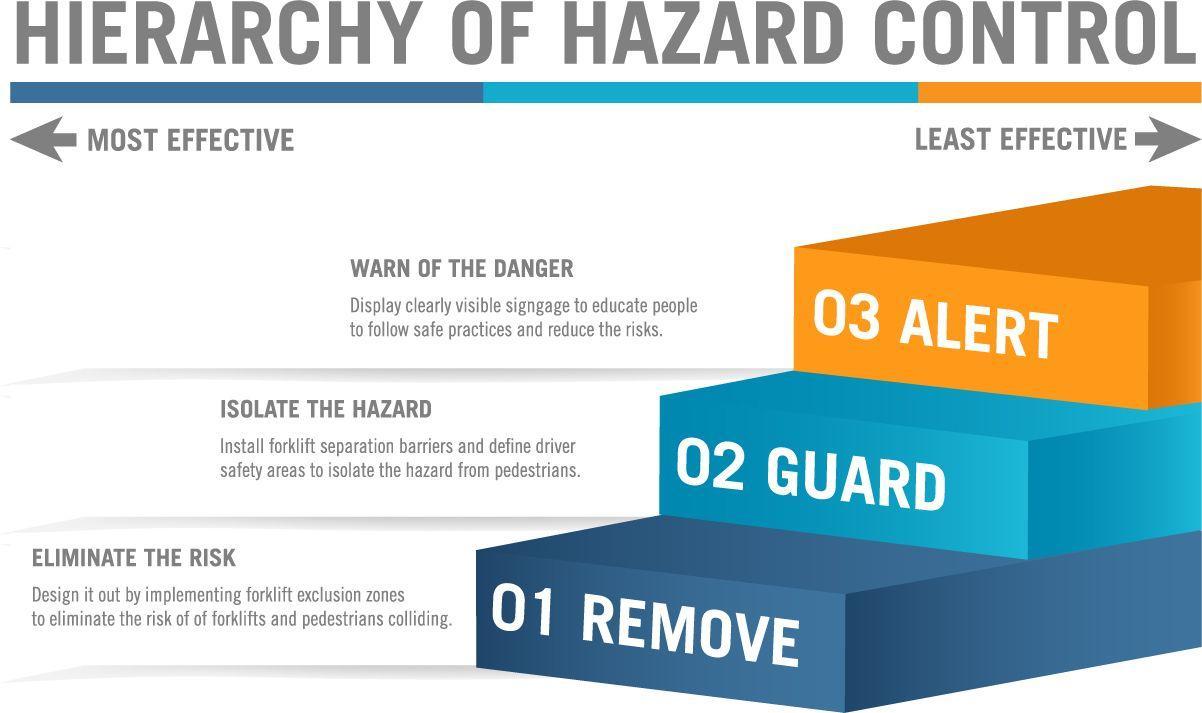 hazard control Fire and hazard control equipment co ltd 69th street, po box 8401, dammam 31482 dammam ii industrial area, kingdom of saudi arabia.