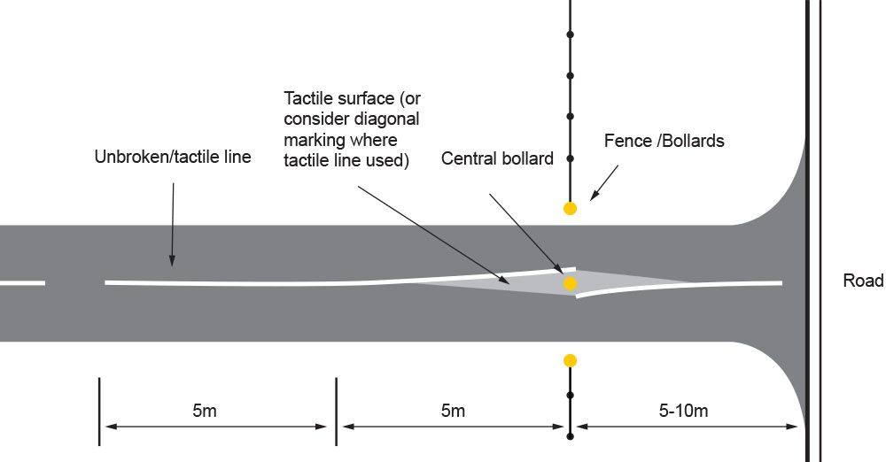Preferred layout for the use of central bollard